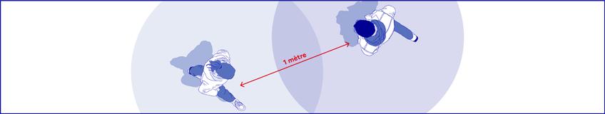 Respecter une distance de 1 mètre entre les personnes